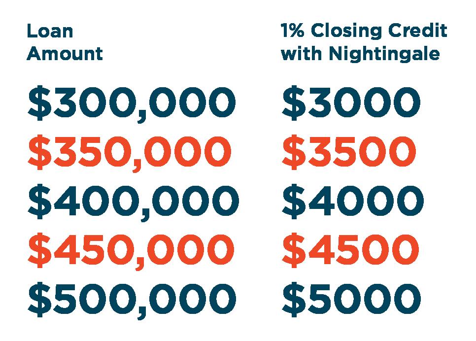 Nightingale Prices